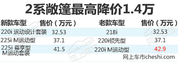 宝马新2系/M2/1系等四新车上市 最高降价1.4万-图4