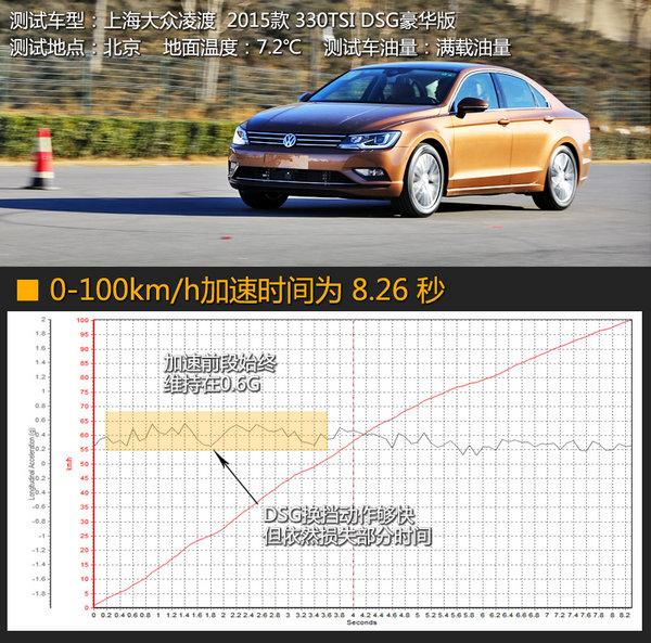 加速性能意外 测试上海大众凌渡330TSI-图12
