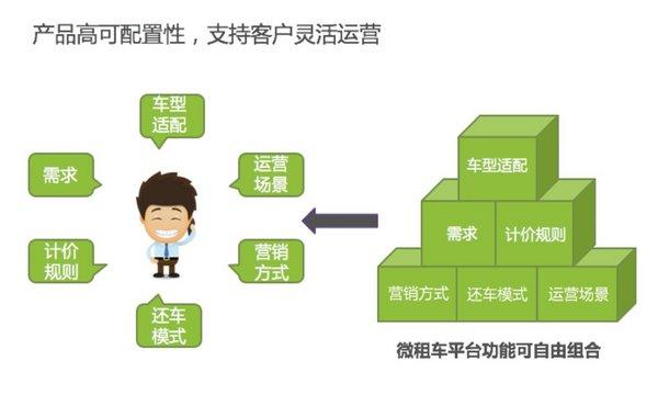 """汽车租赁--""""Powered by 微租车""""共享汽车版图扩张,成熟商用闪耀西北明珠"""