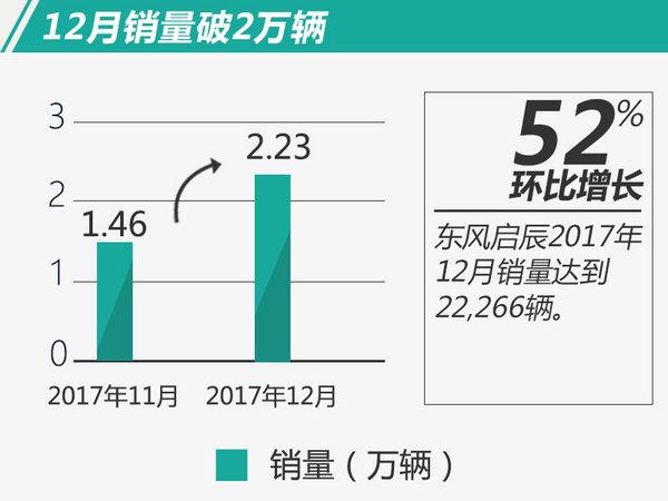 东风启辰2017年销量突破14万 同比大增22.7%-图2