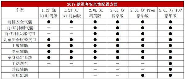 首推2.0L XV 智享版,2017款逍客导购手册-图8