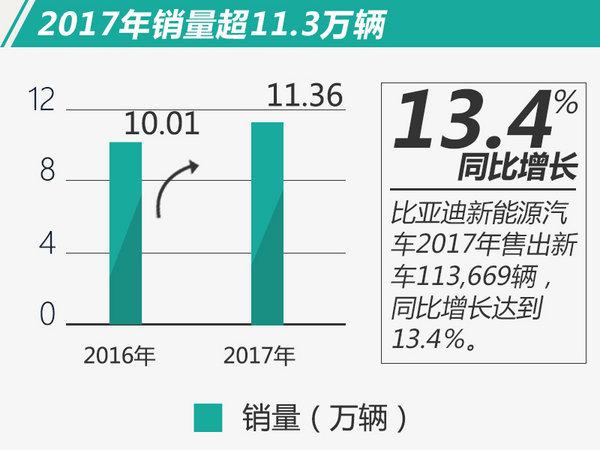 2017年10大新能源车企销量排行 两车企突破10万-图3