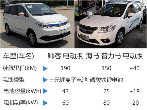 郑州日产纯电动MPV 续航里程达190公里-图6