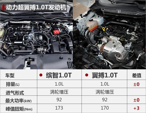 本田缤智搭1.0T发动机  动力超福特翼搏-图4