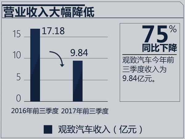 销量暴跌56%!观致汽车新股东最快6日内揭晓-图2