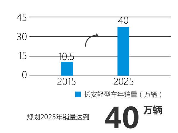 长安11月18日发布全新战略 涉及新车等-图2
