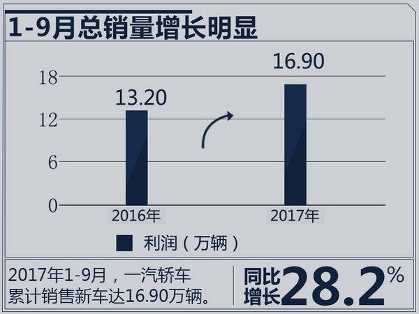 一汽轿车1-9月净利润2.91亿元 同比大增140%-图3
