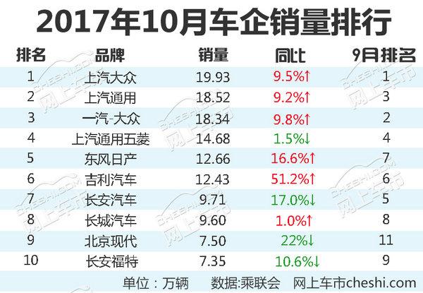 十大汽车企业1-10月份销量排名 名次变化大-图2