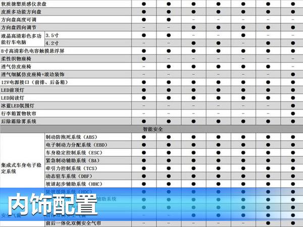长安CS55详细配置表曝光 将于7月26日上市-图2