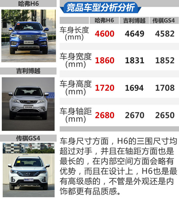 SUV销量王又有新绝招了 全新哈弗H6 1.5GDIT怎么样-图1