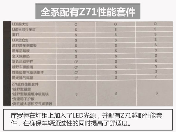 雪佛兰库罗德配置曝光 搭3.6L/40万起售-图2