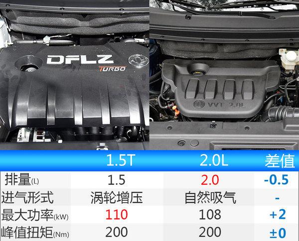 东风风行2款新SUV将八月上市 首搭1.5T+CVT-图1