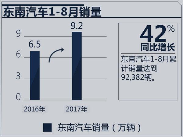 东南汽车8月销量同比激增52% 年内再推3新车-图3