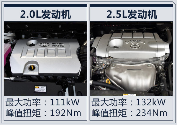 一汽丰田年内再推SUV/轿车等三车 冲70万销量-图5