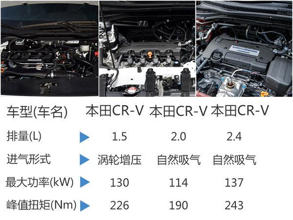 本田CR-V将搭1.5T发动机 竞争福特翼虎-图4