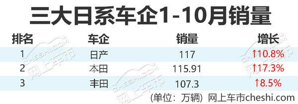 日产/本田/丰田年底销量大比拼 两月推8款新车-图1