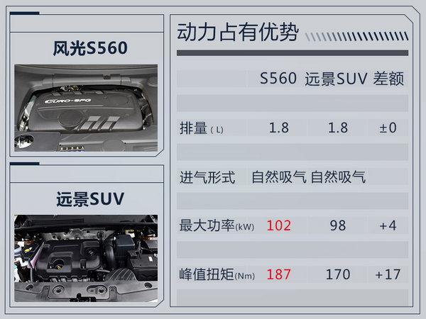 东风风光S560后天上市 预计7万起/竞争远景SUV-图2