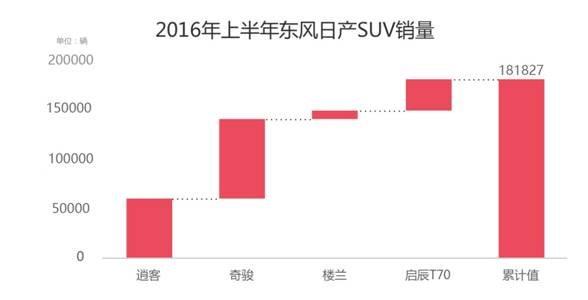 合资SUV销量冠军,东风日产SUV布局成效初显-图1