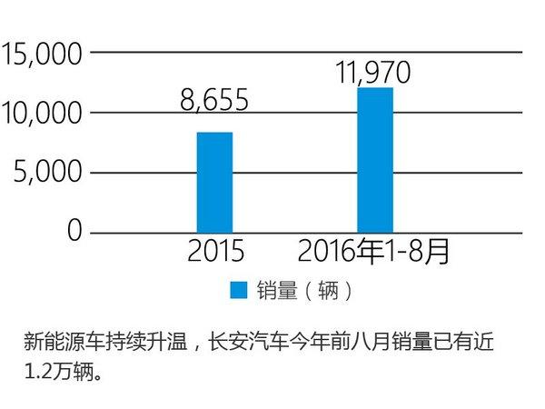 长安新能源车销量破万 3款新车年内上市-图2