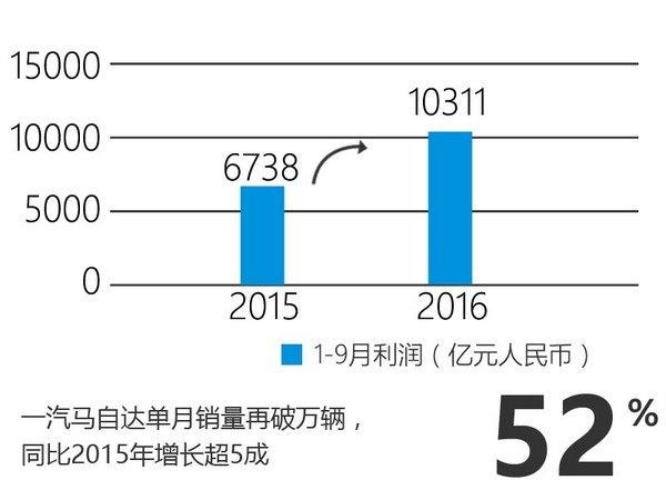 一汽马自达靠SUV逆袭 10月销量大涨5成-图2