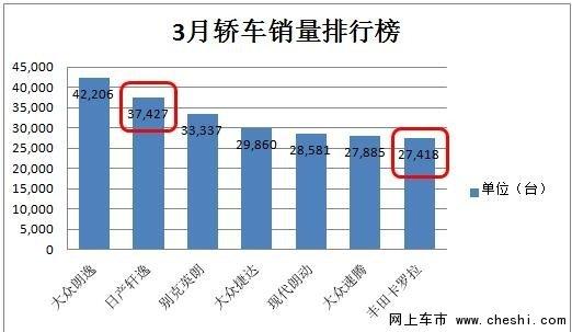 新轩逸3月销量突破3.7万台 稳居日系第一-图1