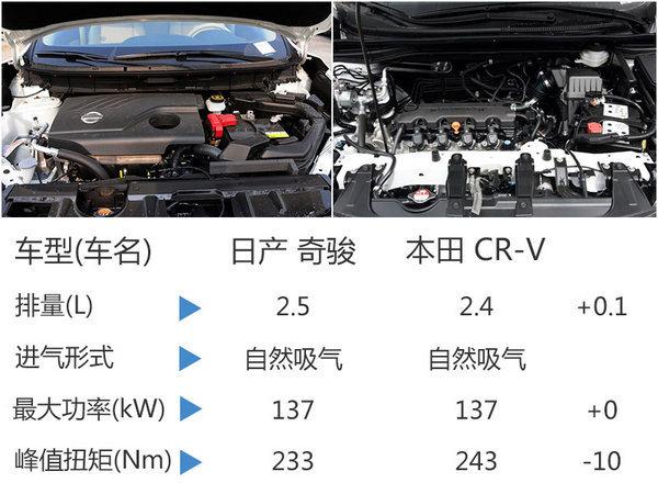 东风日产新奇骏即将上市 车身尺寸加长-图-图3