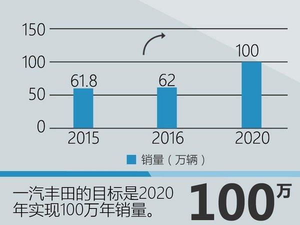 一汽丰田三年中期规划 陆续投放15款新车-图1
