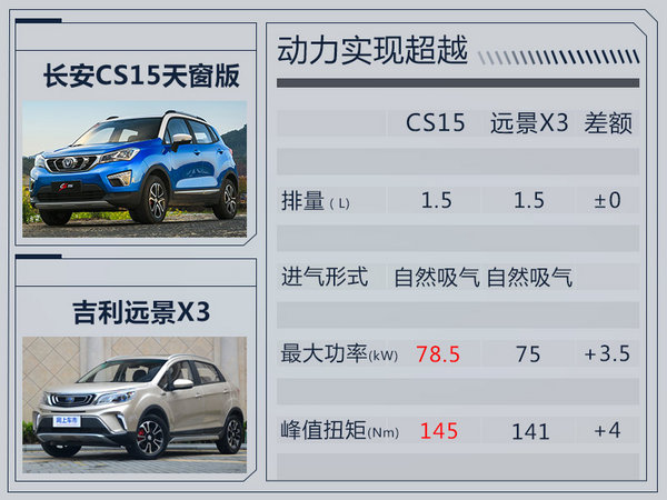 长安CS15天窗版正式上市 售价6.64-7.54万元-图9