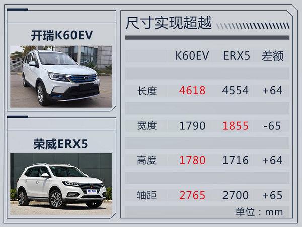 尺寸超荣威ERX5!开瑞K60EV纯电动SUV实车曝光-图1