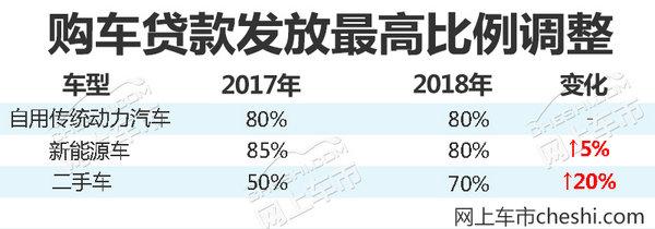2018年四项新政策实施 对购车/用车影响巨大!-图5
