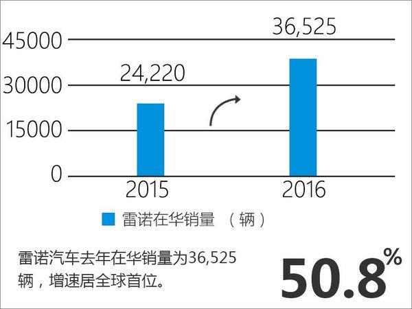 2016年雷诺全球增13.3% 中国增速超5成-图4