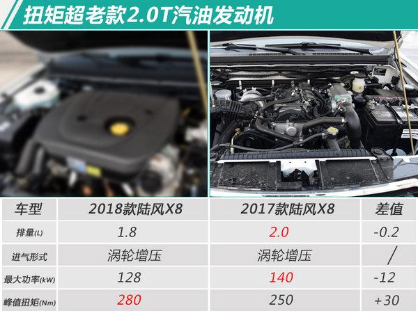 陆风2018款X8上市 增搭1.8T发动机/涨价6000元-图3