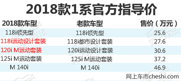 宝马新2系家族/1系今日上市 最高降1.4万元-图2