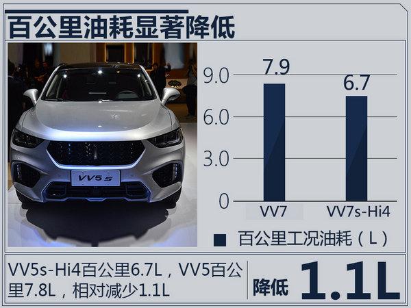 长城WEY VV7/VV5升级版SUV首发 油耗大幅降低-图4