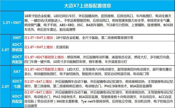 大迈X7上进版完整配置曝光,9月20日上市-图4