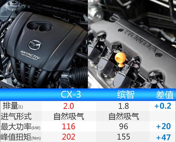 马自达CX-3先进口/后国产-预计售13万 PK缤智-图2