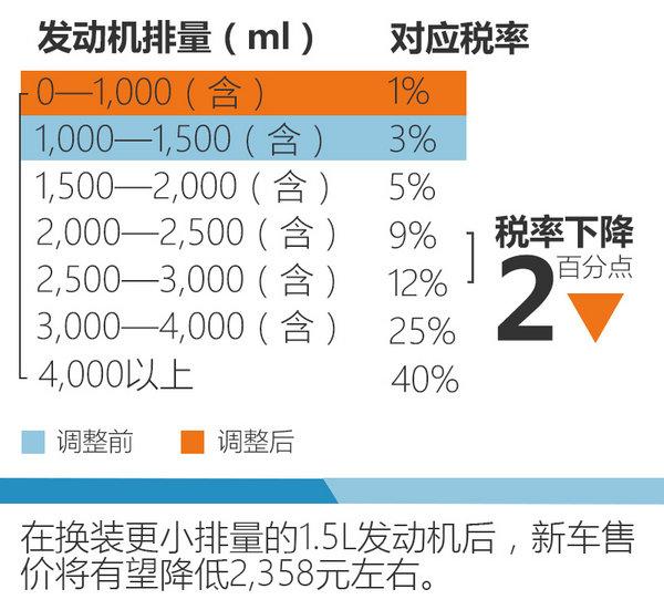 """大众小""""菠萝""""将搭新发动机 售价有望降低-图4"""