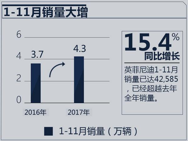 英菲尼迪销量破4万超去年全年 同比增长15.4%-图2