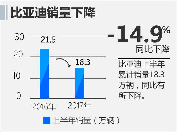中国车企1-6月销量前十出炉 60%实现正增长