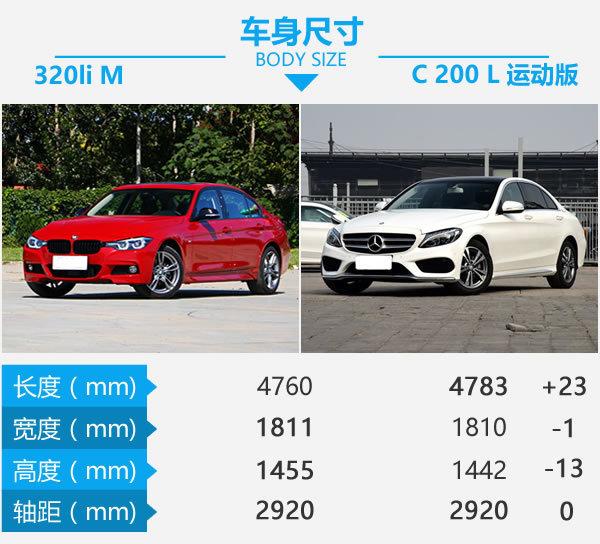 同样的鸿运国际当然选M 新BMW 3系对比奔驰C级-图3