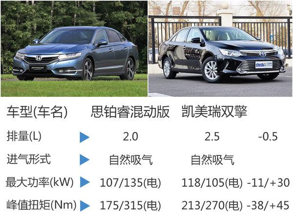 东风本田首款新能源车 本月18日将发布-图-图5