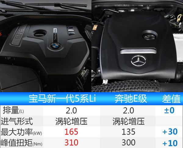 宝马新一代5系Li明日上市 五维操作/动力升级-图9