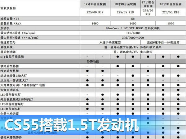 长安CS55详细配置表曝光 将于7月26日上市-图4