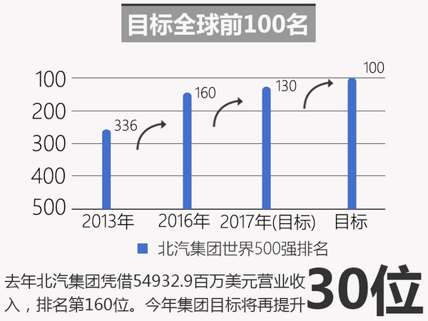 北汽集团树立新目标 冲击500强第130位-图2