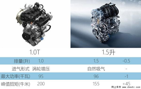 广汽本田新飞度将搭1.0T 动力大幅提升-图3