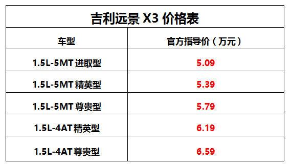 售价5.09万起 吉利远景X3武汉上市-图2