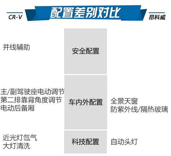 25万同价竞技场 CR-V、昂科威选谁?-图4