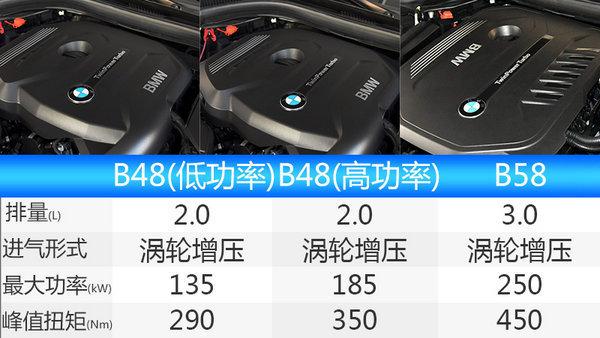 宝马新一代5系Li预售价曝光 售价区间45-67万-图3