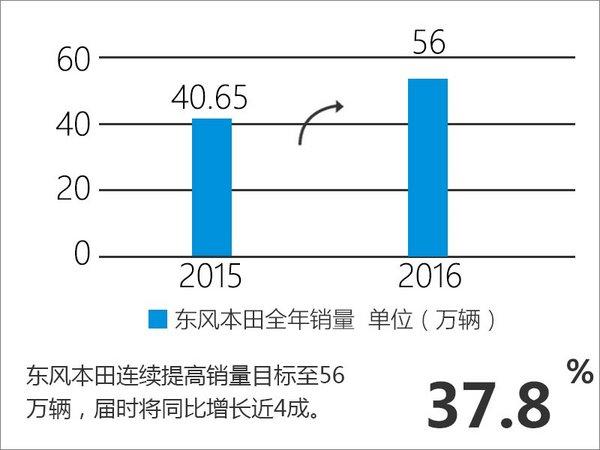 东风本田销量增长近五成 挑战56万辆目标-图4