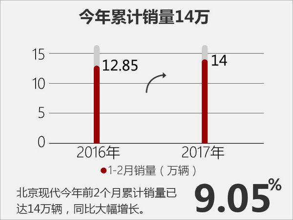 产品主导市场?看北京现代2017如何布局-图5